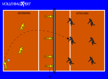 Double Block Attacking Drill