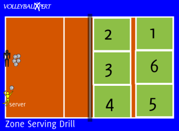 Volleyball Serving Drill - Ten Zones