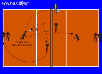 Ball Control with Back Row Attacks